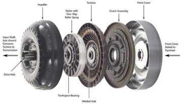 What to know in understanding of torque converters
