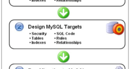 Move Database from Microsoft SQL Server to MySQL