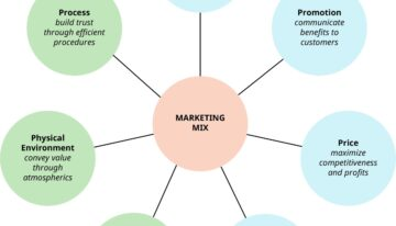 Marketing Concept Strategies For The Entrepreneurially Challenged